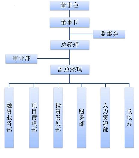 集团内部组织机构图.jpg